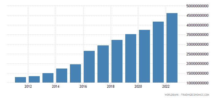 bangladesh gdp us dollar wb data