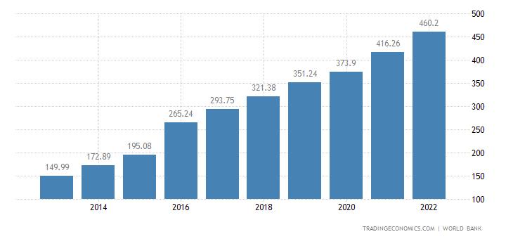 Bangladesh GDP