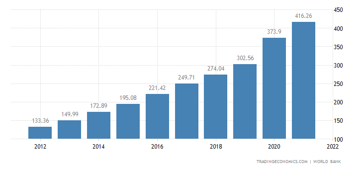 Bangladesh GDP | 2019 | Data | Chart | Calendar | Forecast