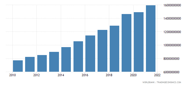 bangladesh general government final consumption expenditure constant 2000 us dollar wb data