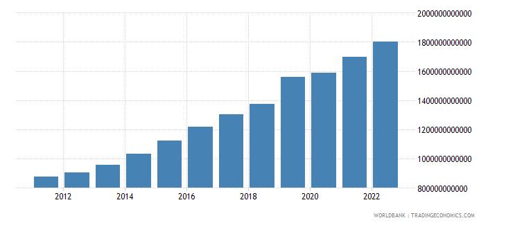 bangladesh general government final consumption expenditure constant lcu wb data