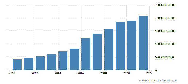 bangladesh general government final consumption expenditure current lcu wb data