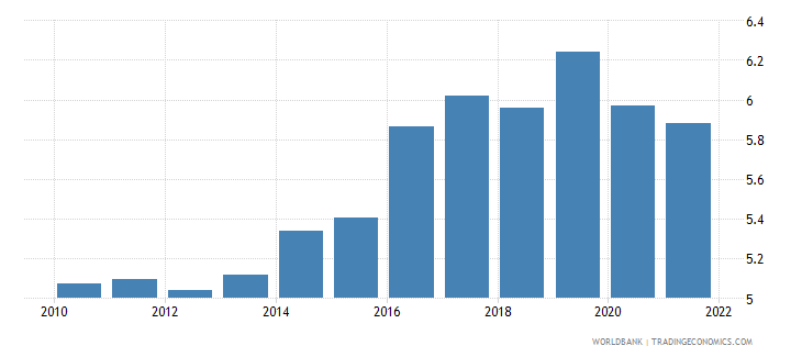 bangladesh general government final consumption expenditure percent of gdp wb data
