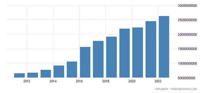 bangladesh general government final consumption expenditure us dollar wb data