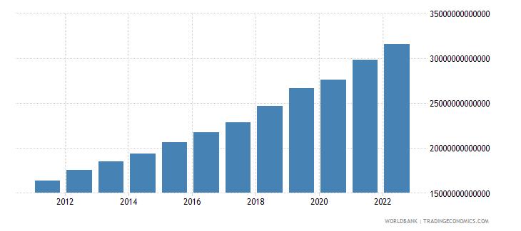 bangladesh gni constant lcu wb data