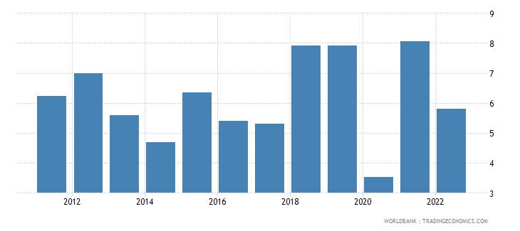 bangladesh gni growth annual percent wb data