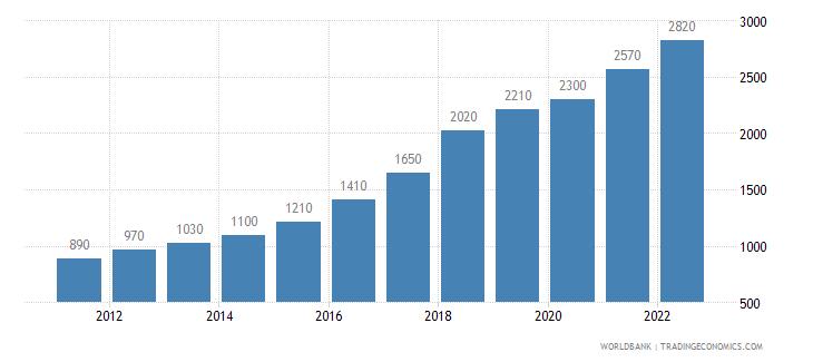 bangladesh gni per capita atlas method us dollar wb data