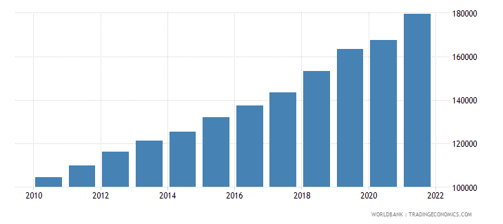bangladesh gni per capita constant lcu wb data