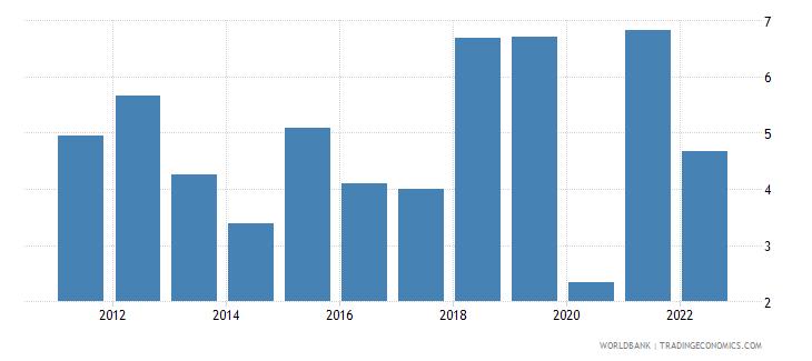 bangladesh gni per capita growth annual percent wb data