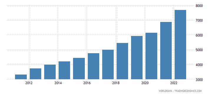 bangladesh gni per capita ppp us dollar wb data