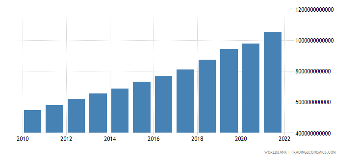 bangladesh gni ppp constant 2011 international $ wb data