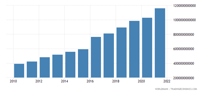 bangladesh gni ppp us dollar wb data