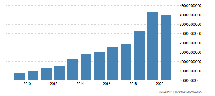 bangladesh goods and services expense current lcu wb data