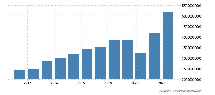 bangladesh goods exports bop us dollar wb data