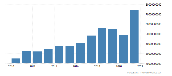 bangladesh goods imports bop us dollar wb data