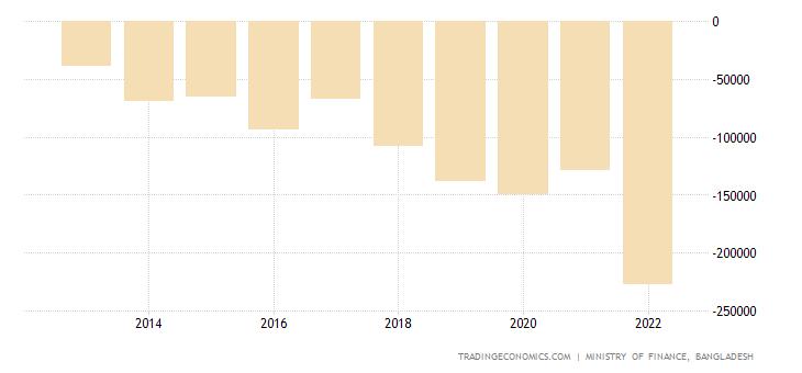 Bangladesh Government Budget Value