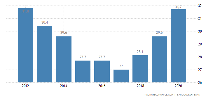 Bangladesh Government Debt to GDP | 2019 | Data | Chart