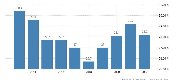 Bangladesh Government Debt to GDP