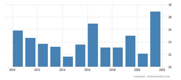 bangladesh government effectiveness percentile rank wb data