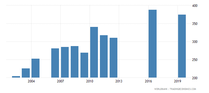 bangladesh government expenditure per secondary student constant ppp$ wb data