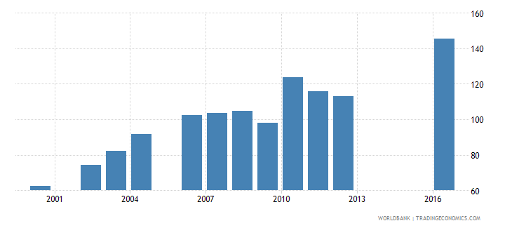 bangladesh government expenditure per secondary student constant us$ wb data