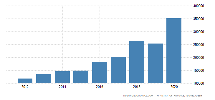 Bangladesh Government Revenues