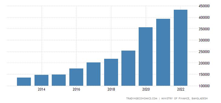 Bangladesh Government Revenues