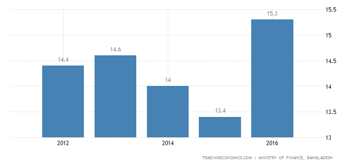 Bangladesh Government Spending To GDP