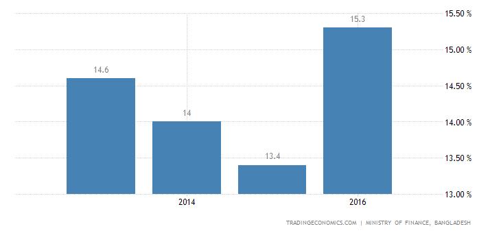 Bangladesh Government Spending To GDP