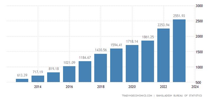 Bangladesh Government Spending