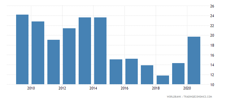 bangladesh grants and other revenue percent of revenue wb data