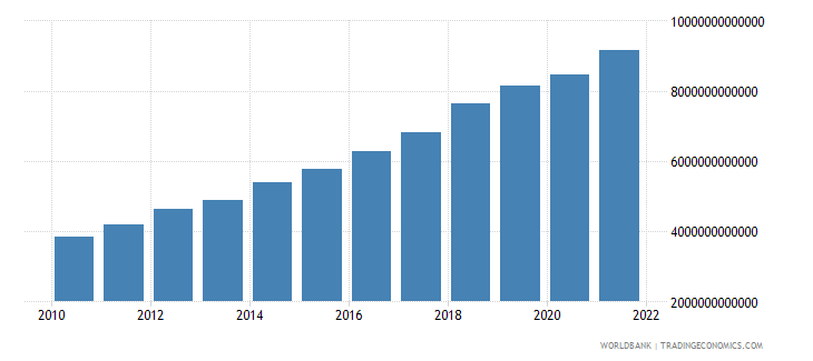 bangladesh gross capital formation constant lcu wb data