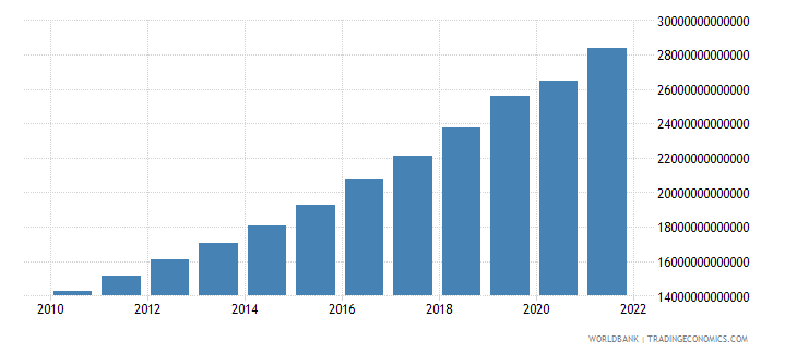 bangladesh gross domestic income constant lcu wb data