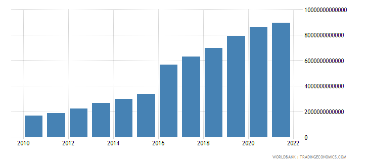 bangladesh gross domestic savings current lcu wb data