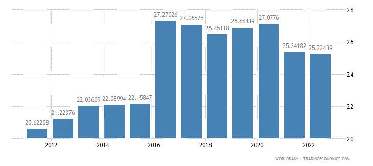 bangladesh gross domestic savings percent of gdp wb data