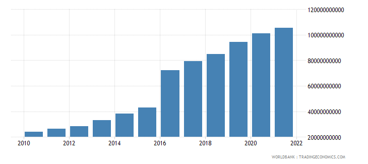 bangladesh gross domestic savings us dollar wb data