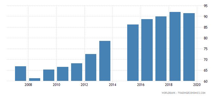 bangladesh gross enrolment ratio lower secondary both sexes percent wb data