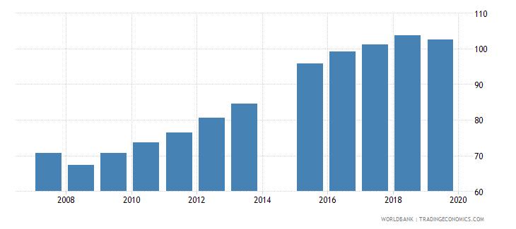 bangladesh gross enrolment ratio lower secondary female percent wb data