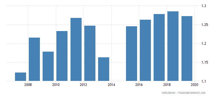 bangladesh gross enrolment ratio lower secondary gender parity index gpi wb data