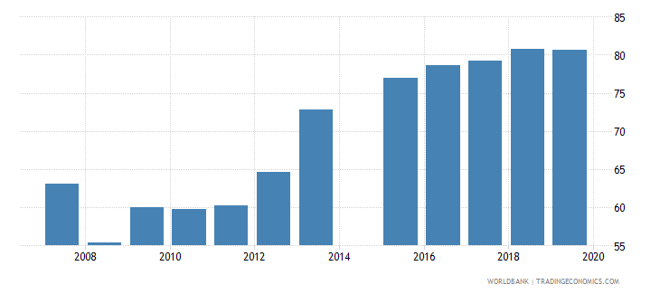 bangladesh gross enrolment ratio lower secondary male percent wb data