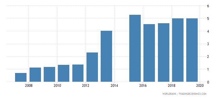 bangladesh gross enrolment ratio post secondary non tertiary both sexes percent wb data