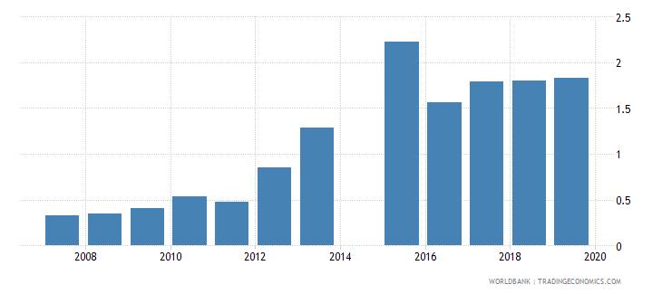 bangladesh gross enrolment ratio post secondary non tertiary female percent wb data