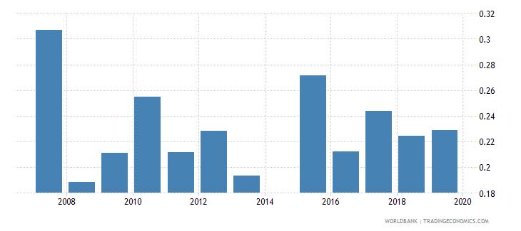 bangladesh gross enrolment ratio post secondary non tertiary gender parity index gpi wb data