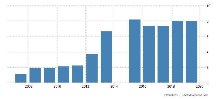 bangladesh gross enrolment ratio post secondary non tertiary male percent wb data