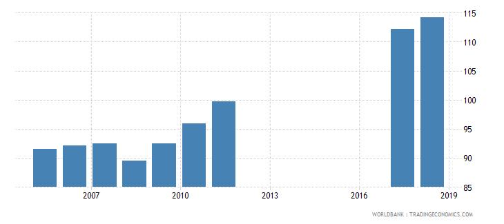 bangladesh gross enrolment ratio primary and lower secondary female percent wb data