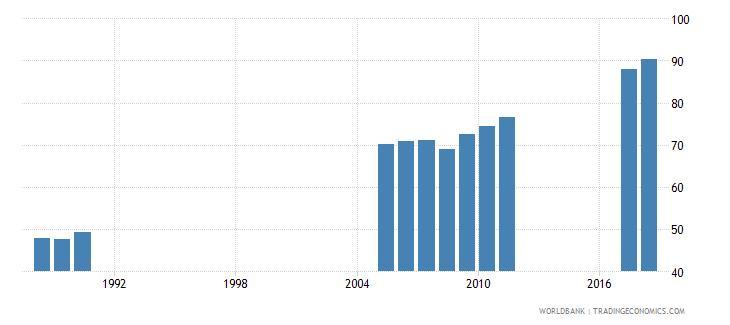 bangladesh gross enrolment ratio primary and secondary both sexes percent wb data
