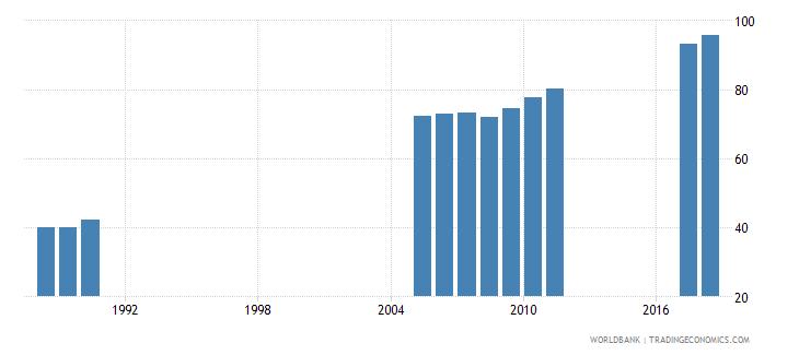bangladesh gross enrolment ratio primary and secondary female percent wb data