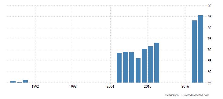 bangladesh gross enrolment ratio primary and secondary male percent wb data