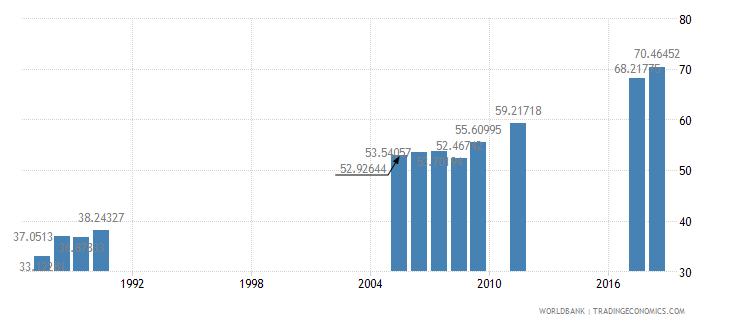 bangladesh gross enrolment ratio primary to tertiary both sexes percent wb data