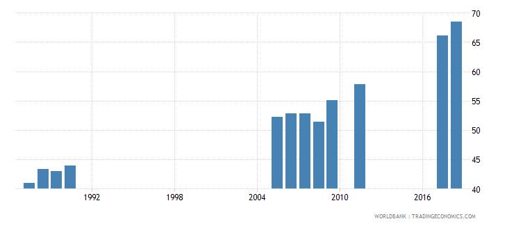 bangladesh gross enrolment ratio primary to tertiary male percent wb data